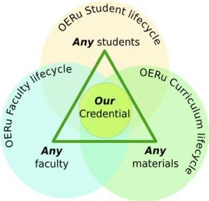 OERu OL2 0 life cycles by J. Murray / CC BY